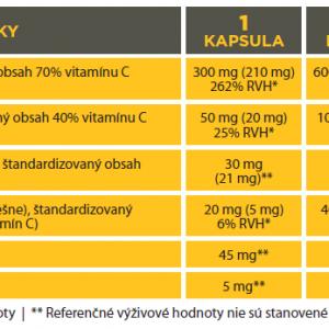 zlozenie-vitamin-c
